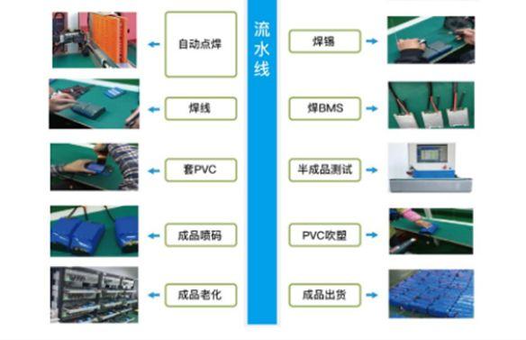 18650锂电池PACK流程