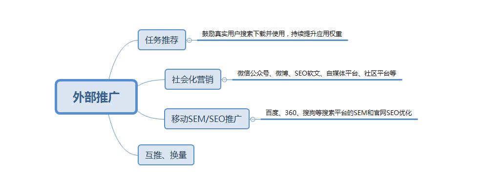 重庆APP推广